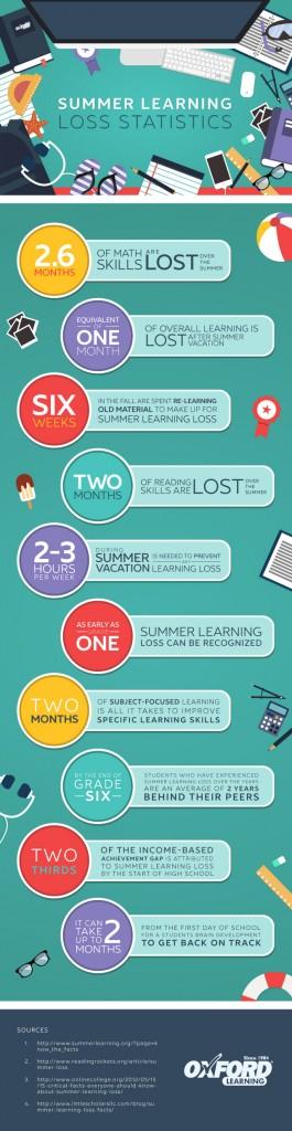 ol-summerlearningloss-640w-final