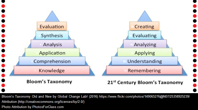 """Knowledge"" & Bloom's Pyramid"