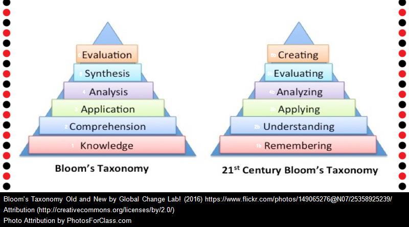 Six New Videos Teaching Bloom's Taxonomy In Creative Ways