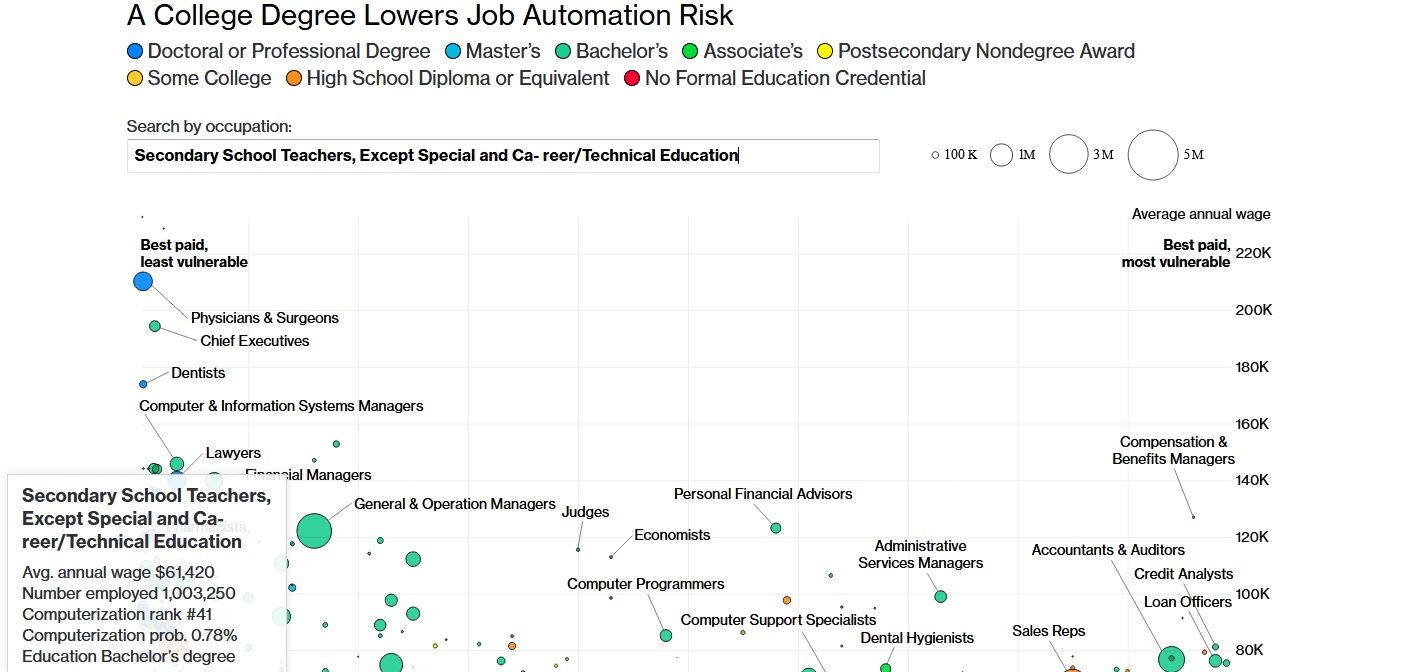 Chart It Doesnt Look Like Teachers Jobs Are At Risk Of Being