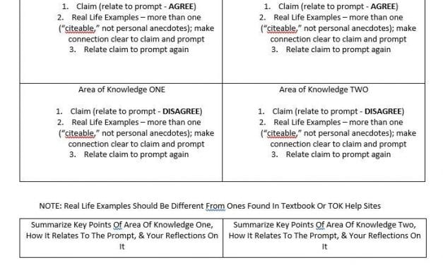 We're Encouraging Students To Use This Outline For 2019 TOK Essays