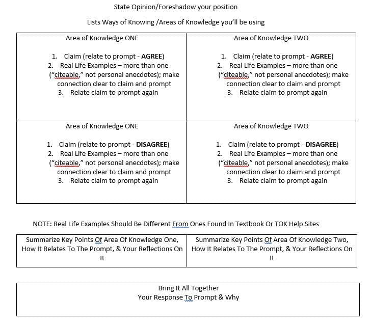 Were Encouraging Students To Use This Outline For  Tok Essays  Were Encouraging Students To Use This Outline For  Tok Essays How To Write An Essay Proposal also Proposal Example Essay  Math Help Algebra 2
