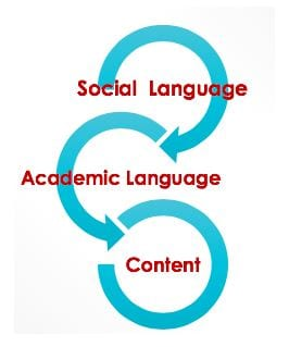 Guest Post: Making Social Studies Accessible to Elementary English Language Learners
