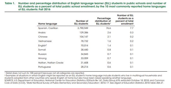 A Look Back: The Most Up-To-Date Statistics On English Language Learners In The U.S.