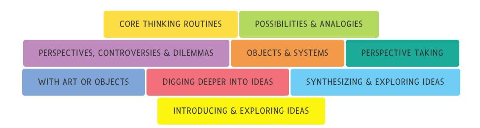 """Project Zero's """"Thinking Routines Tool"""" Is An Excellent Resource"""