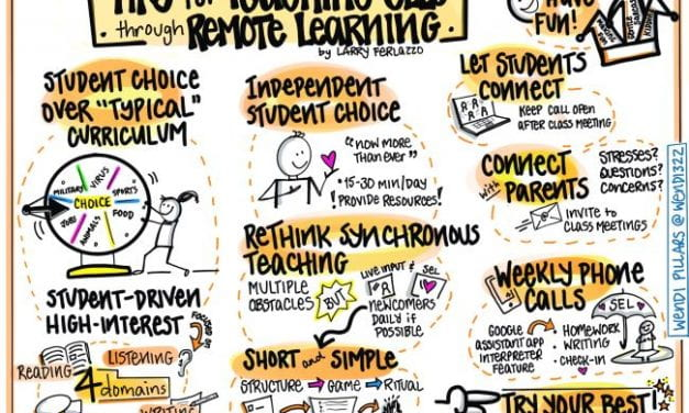 """Visualization of 'Tips for Remote Teaching With ELL Students'"""
