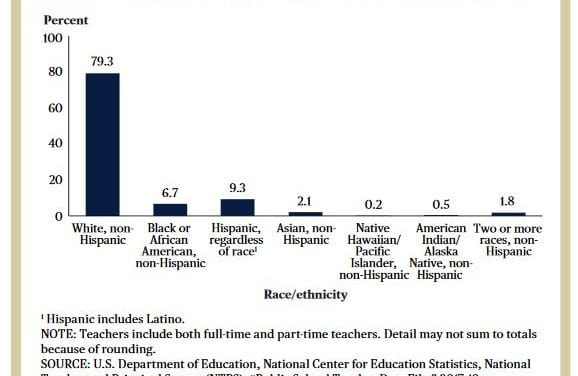 Depressing Statistic Of The Day That Is No Surprise: 79% Of Teachers Are White