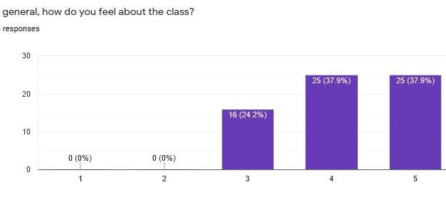 How My Theory Of Knowledge Students Evaluated Our Class – And Me!