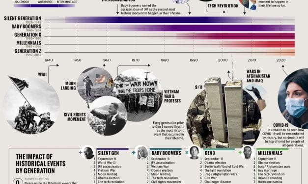 "Infographic Of The Week: ""Key Events in U.S. History that Defined Generations"""