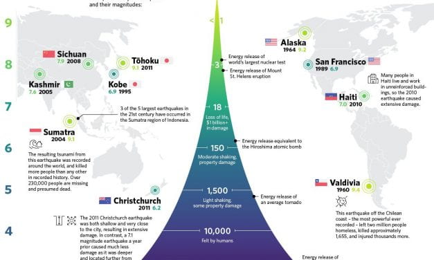 """Infographic Of The Week: """"Visualizing the Power and Frequency of Earthquakes"""""""