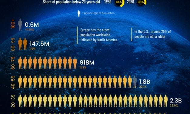 """Infographic Of The Week: """"Visualizing the World's Population by Age Group"""""""