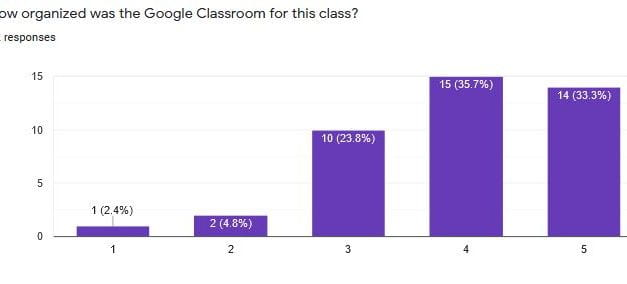 End-Of-Year Student Evaluations Of Our Classes – Part One: Theory Of Knowledge